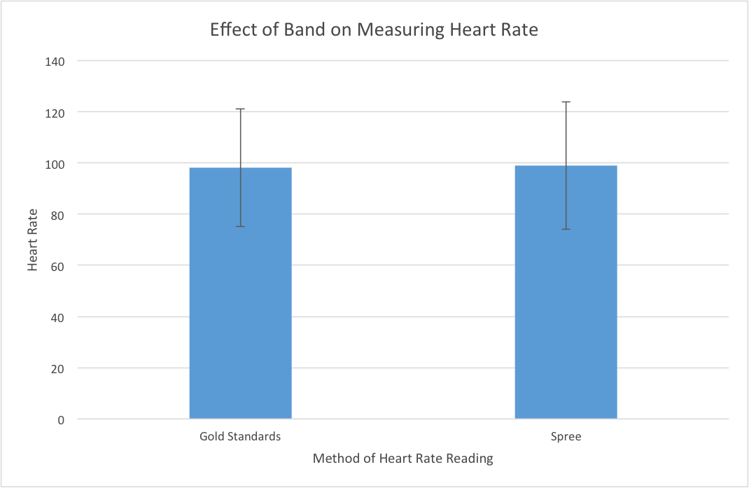 Effect Of Band On HeartRate.png