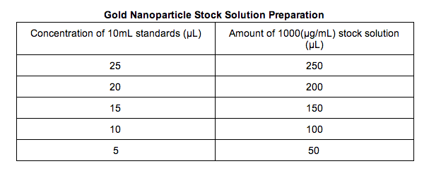 File:Gold Nanoparticles Standard.png