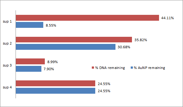 Image of remaining AuNP DNA percentages.png
