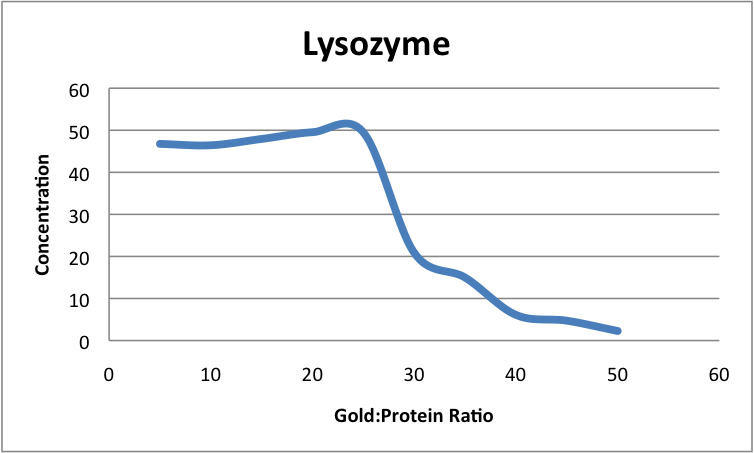 Lysozyme JAvier Vinals concentration ratios vs gold.png