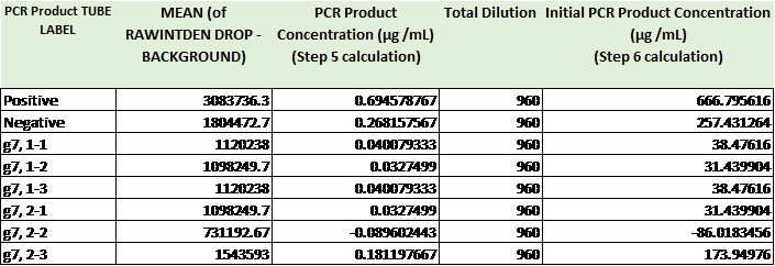 Pcr concentrations.png