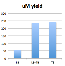 File:.141111 experiment comparing LB and TB.png