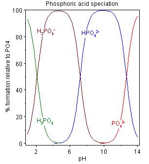 2014 02 09 phosphate state at various pHs.png