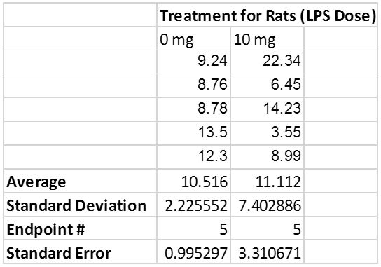 Data for experiment 2 on Rats