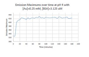 Emission maximum 160909.PNG