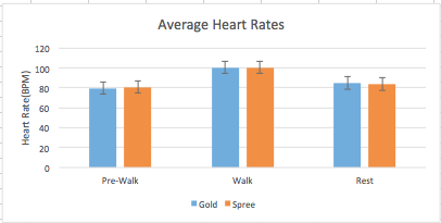 File:Lab3HeartRateGraph.png