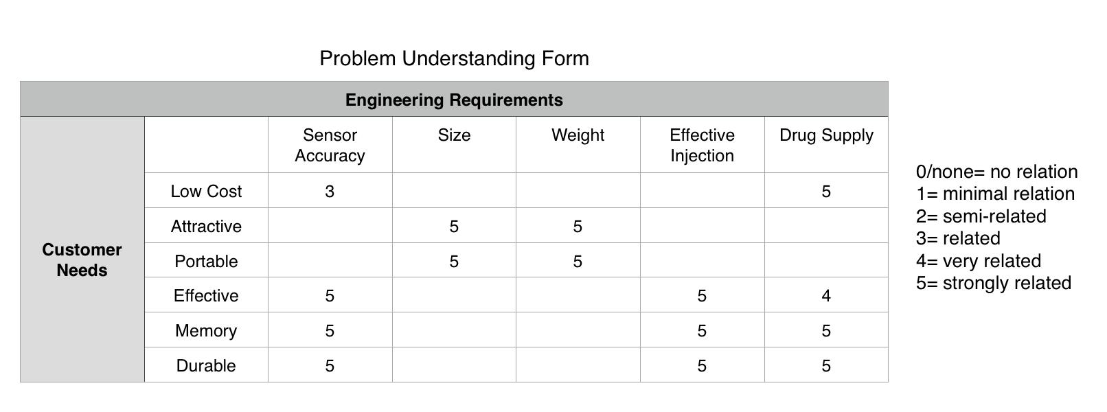ProblemUnderstandingForm.png