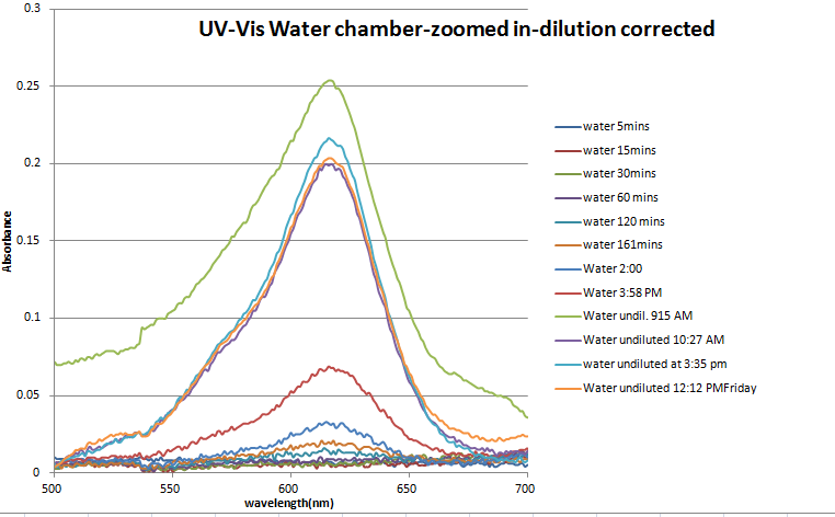 Image:UV-Vis.water.chamber.png