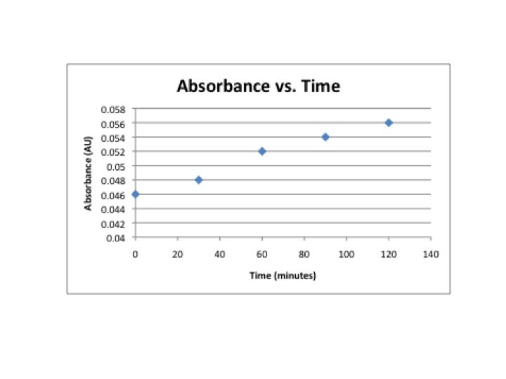 File:Absorbance v. time.png