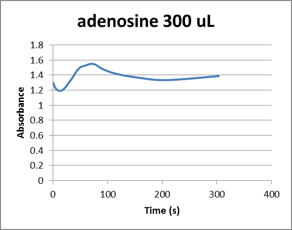 File:Adeno300time.png