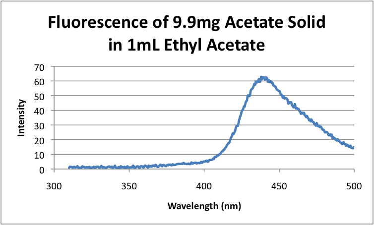 File:Fluorescence of 9.9mg Citrate Solid in 1mL Ethyl Acetate.png