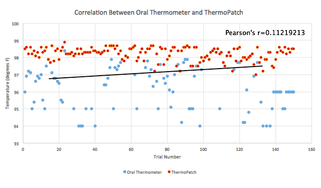 Morning Group 8 Thermo Patch Ninja Med corelation graph 12.png