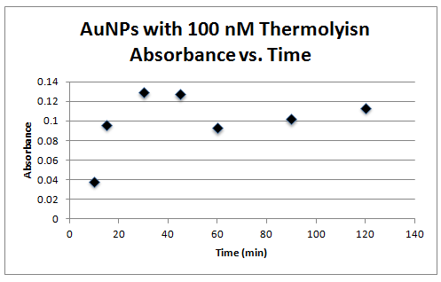 100 nm thermolysin absorbance vs time.PNG