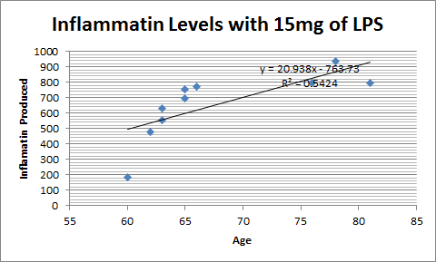 File:15mg scatterplot.png