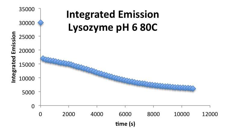 20160930 mrh LysozymepH6 IntegratedI.png