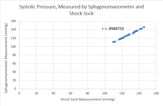 File:Systolic Pressure Graph.png