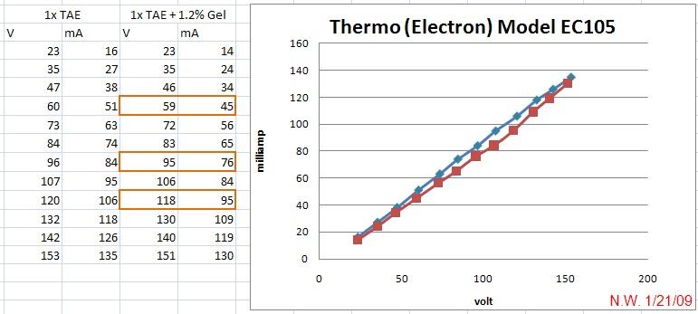 File:TAE Agarose Minigel Voltage Amp Characteristics.jpg