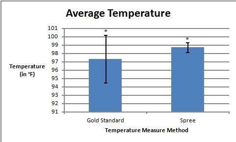 TemperatureMeasureGraph.jpg