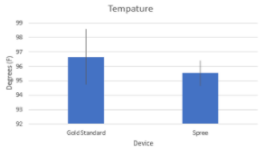The Real Temperature Graph.png
