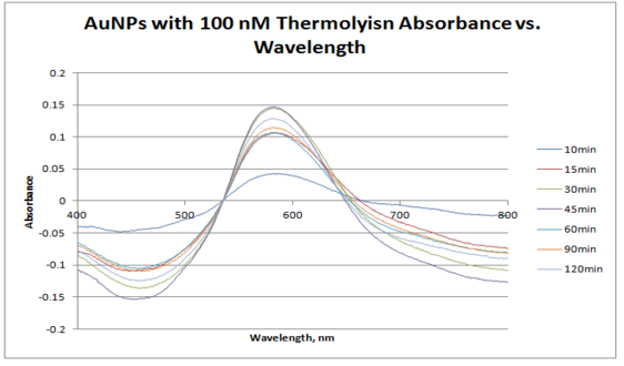 100 nM thermolysin absorbance vs wavelength.PNG
