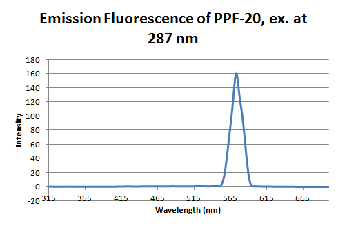 12-06-14 fluorescence of PPF20.png
