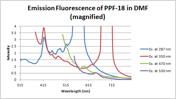 File:12-06-19 fluorescence of PPF-18 in DMF magnified.png