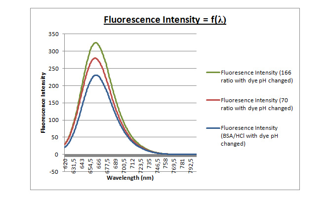 21mar - fluorescence curve ph changedl.jpg