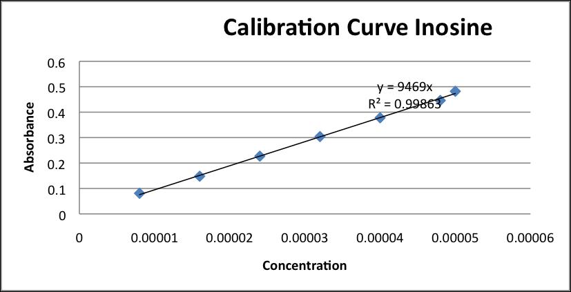 Calibration curve Inosine.png