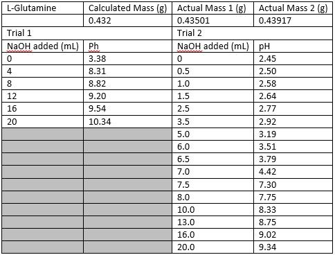 File:Glutamine pH table.jpg