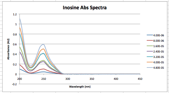 File:Inosine Spectra Sept 4th.png