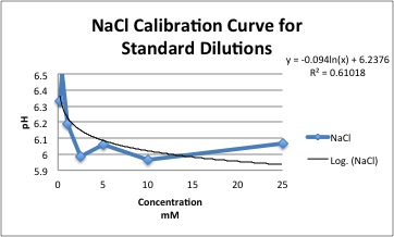 File:NaClCalibration.jpg