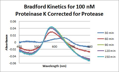 Proteinase K Bradford 100 nM Corrected.png