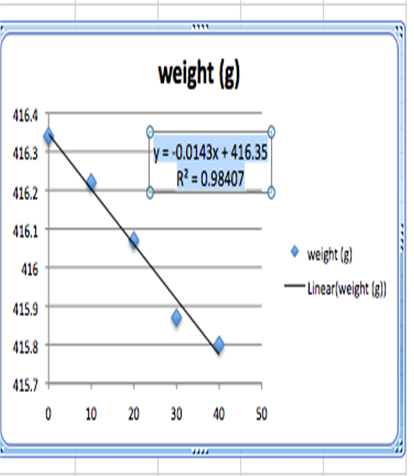 File:Regression with Equation Excel 2008 Linear Regression S11.png