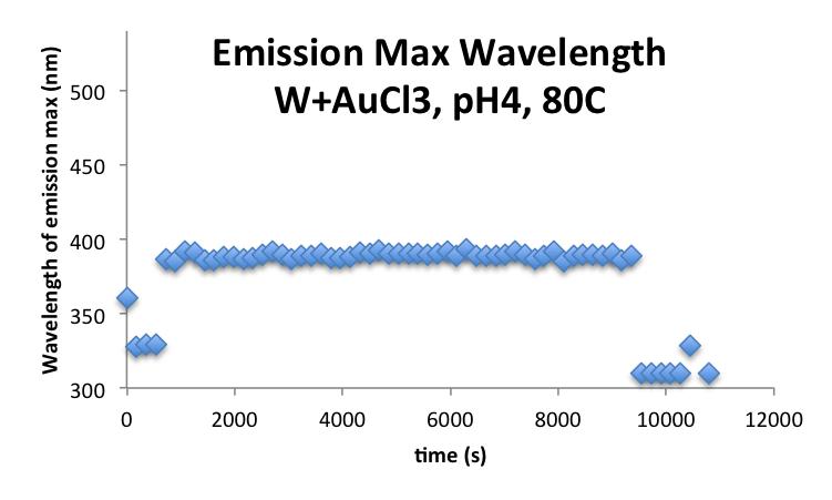File:20160923 mrh WAuCl3pH480C emissionmax.png