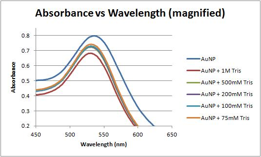 File:Absorbance vs wavelength magnified.jpg