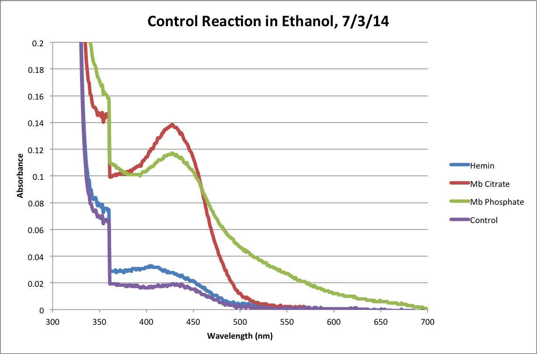 EtOH Control Reaction 120Min Chart.png