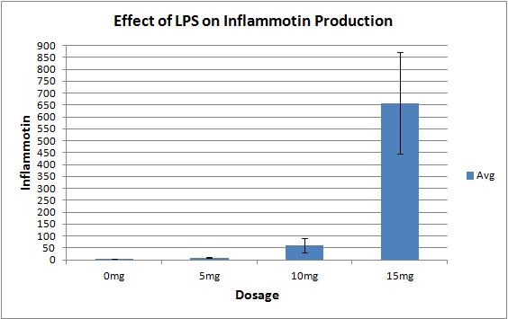 File:Lab II Graph I.png