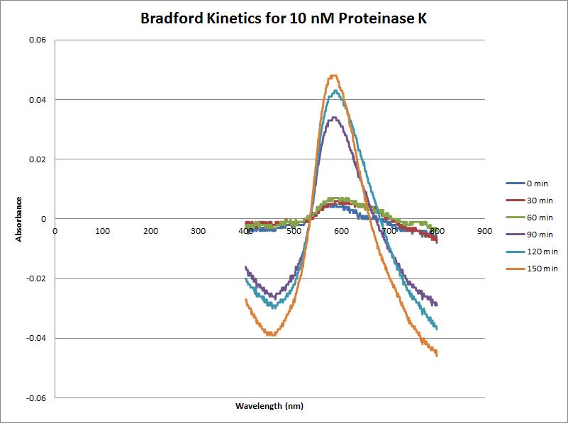 Proteinase K Bradford 10nM.png