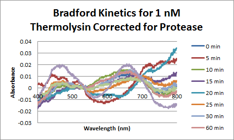 Image:Thermolysin_Bradford_1nM_Corrected.png