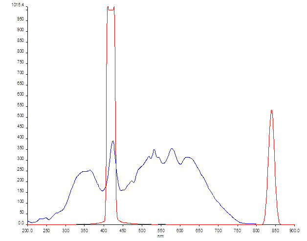 File:12-06-18 fluorescence of PPF-18 ex. 423 full spectrum.png