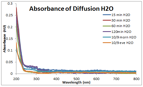 2014 1008 abs spectra H20 diffusion.PNG