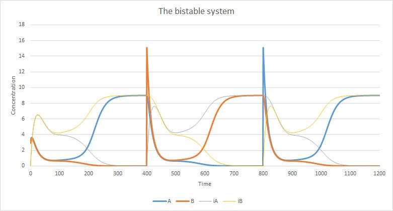 Biomod 2012 UTokyo UT-Komaba Simulation simulation-with-switch.png