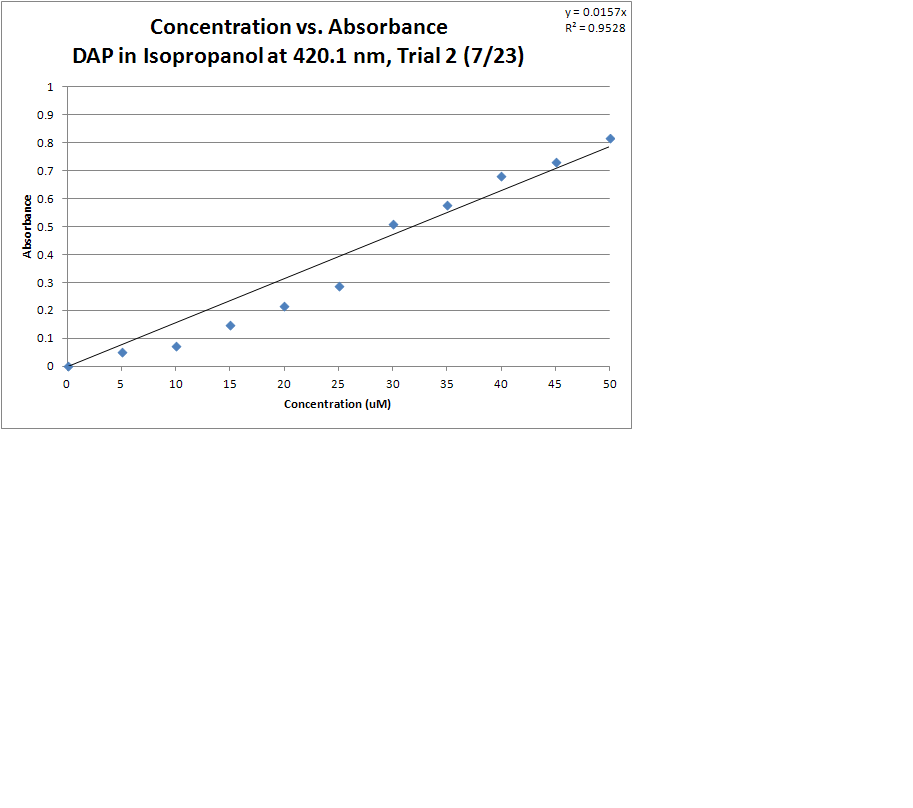 DAP Isopropanol T2 Graph.PNG