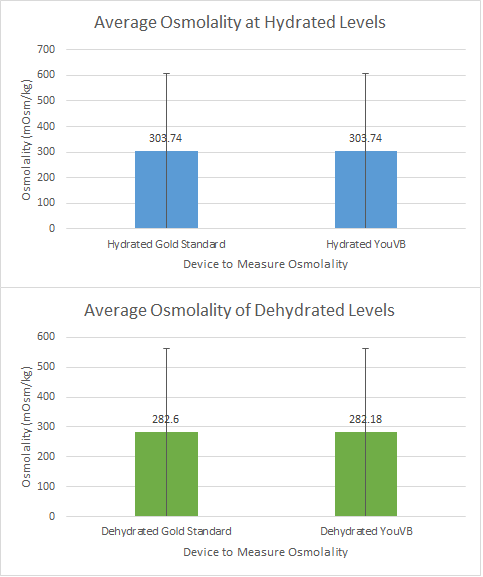 File:Graphs for lab 3b.png