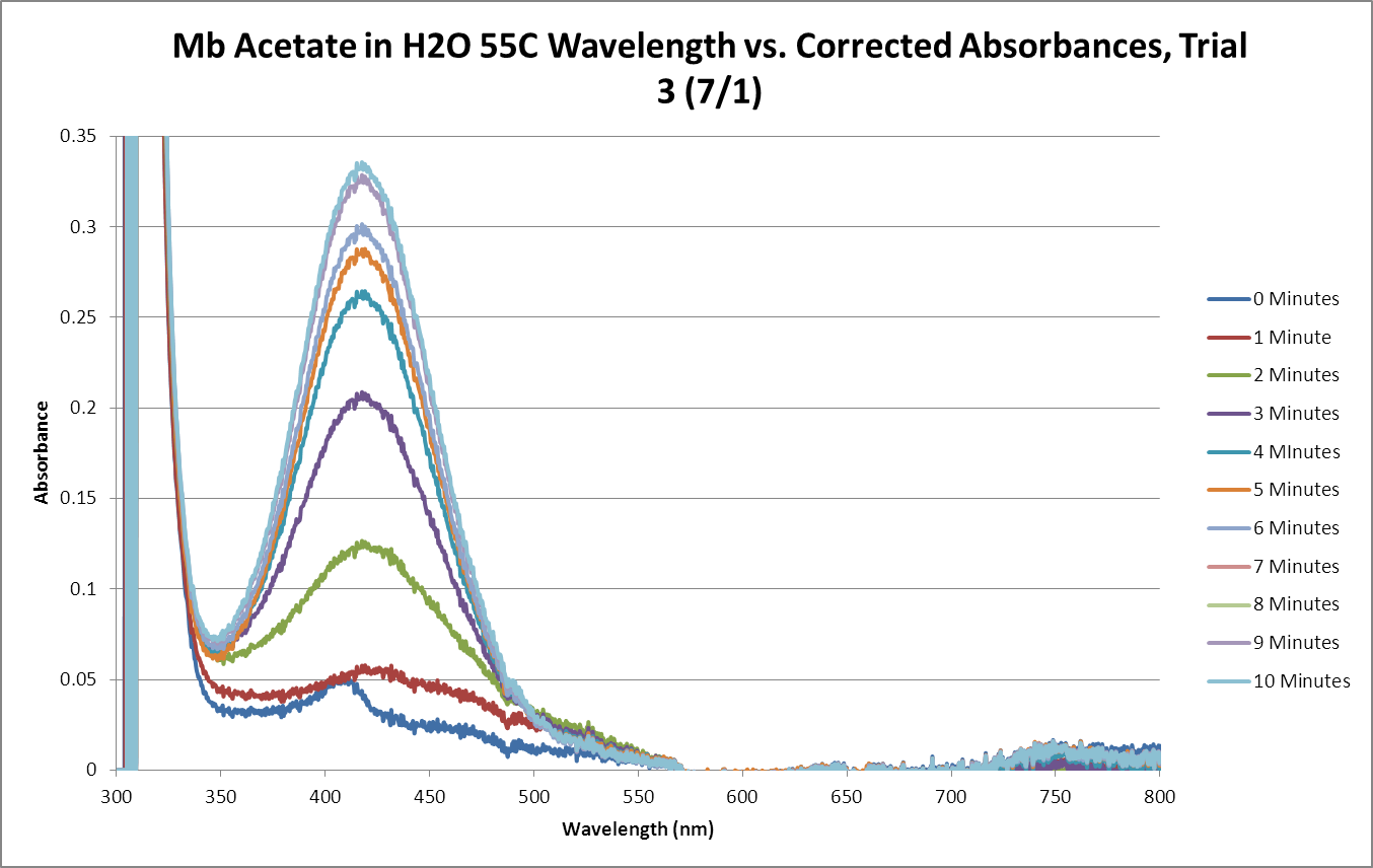 Mb Acetate OPD H2O2 H2O 55C SEQUENTIAL GRAPH Trial3.png