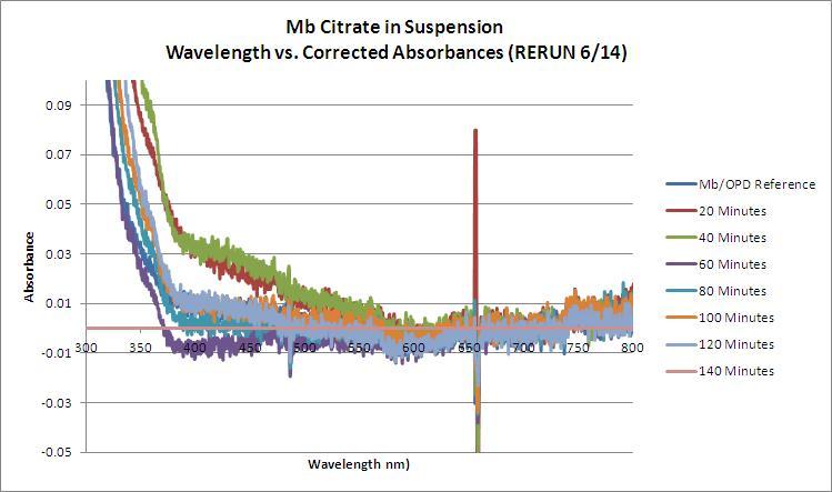 Mb Citrate OPD H2O2 Hexane RERUN WORKUP GRAPH.JPG