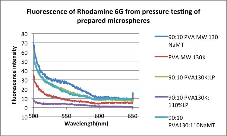 Pressure test micros.png