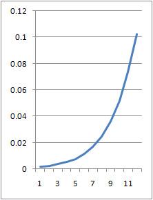 File:Biophys 101 logistic excelk1.5.jpg