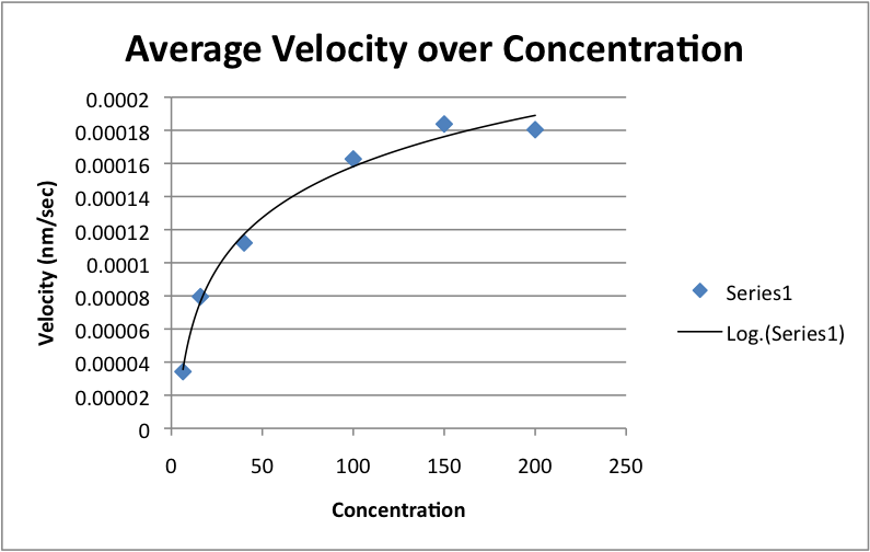 Combined Average Velocity over COncentration.png
