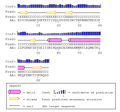 File:PSIPRED Subject 7.png